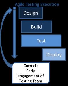 Agile Testing Execution