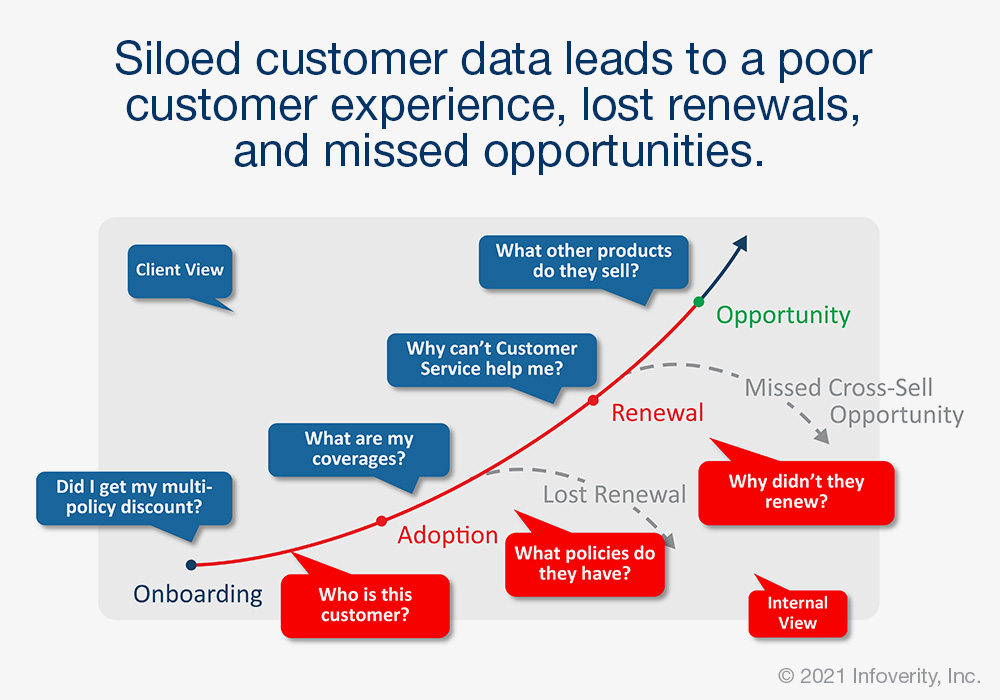 Siloed Data Causes Missed Opportunities